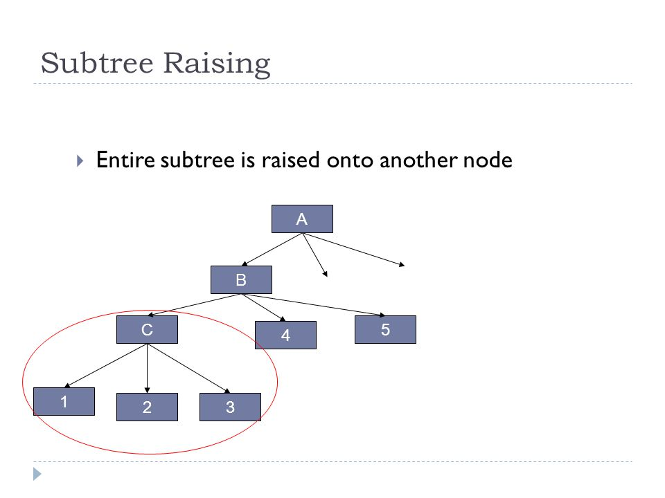 Subtree Raising Entire subtree is raised onto another node A B C 5 4 1