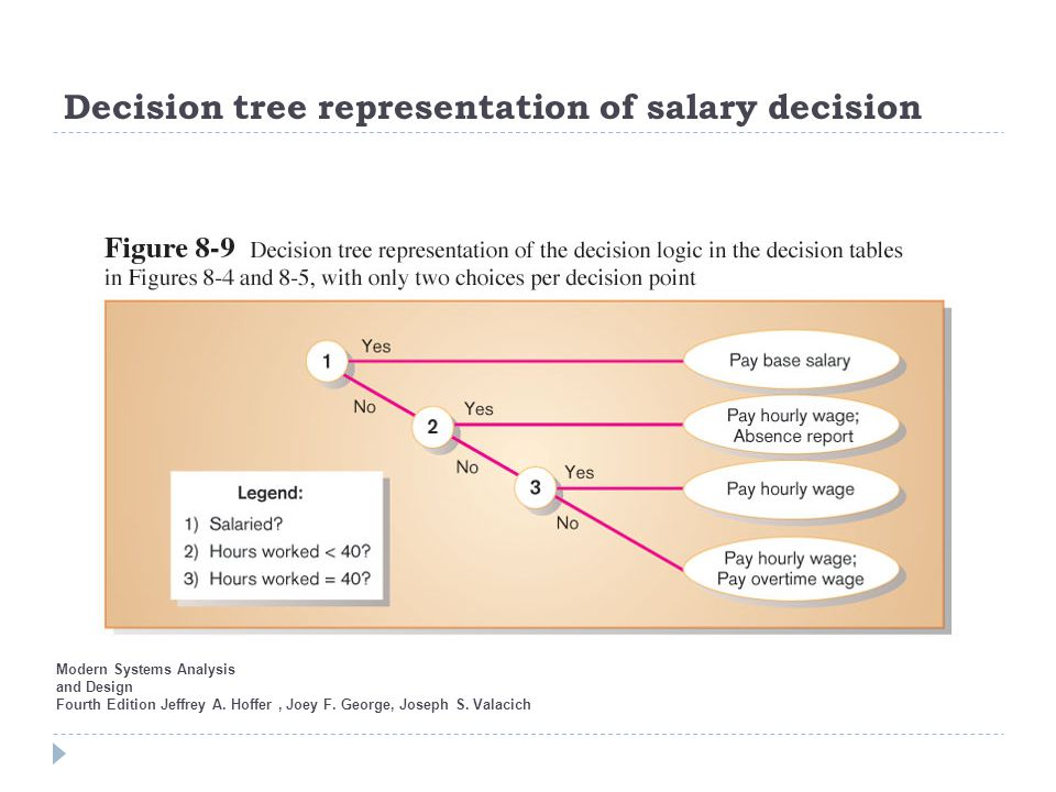 Decision tree representation of salary decision