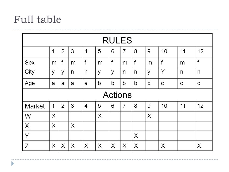 Full table RULES Actions Market W Z 1 2 3 4 5 6 7 8 9 10 11 12 Sex m f