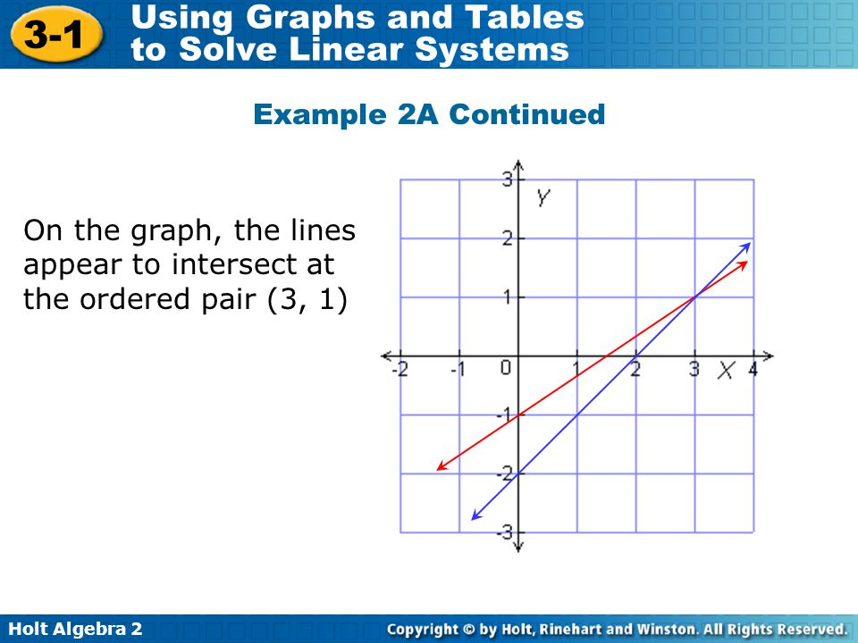 Example 2A Continued On the graph, the lines appear to intersect at the ordered pair (3, 1)