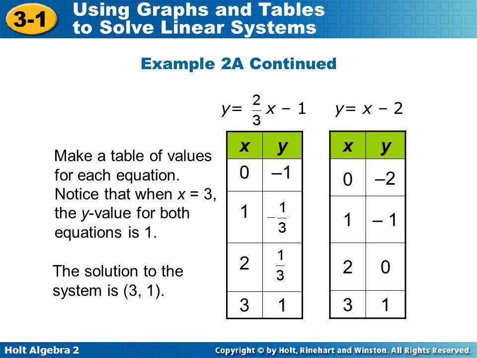 1 3 2 –1 y x x y –2 1 – 1 2 3 Example 2A Continued y= x – 1 y= x – 2