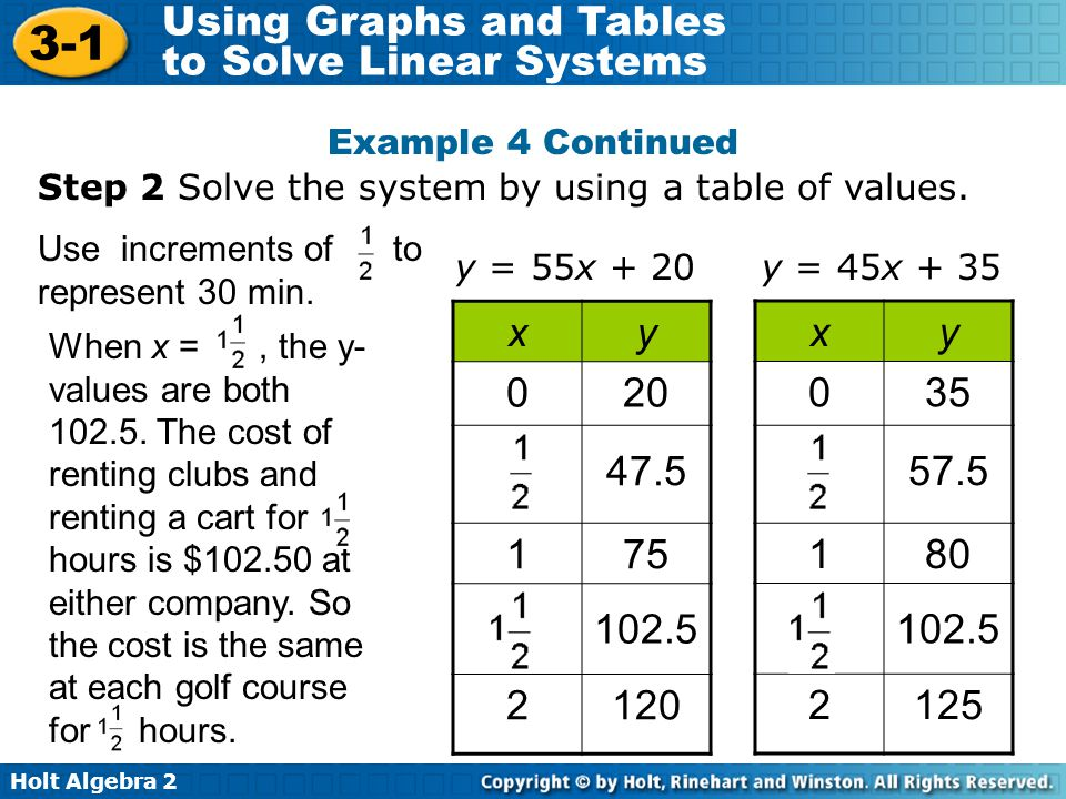 Example 4 Continued Step 2 Solve the system by using a table of values. Use increments of to represent 30 min.