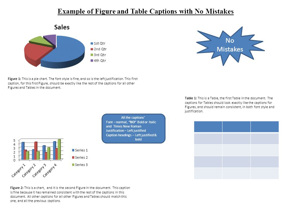 Example of Figure and Table Captions with No Mistakes