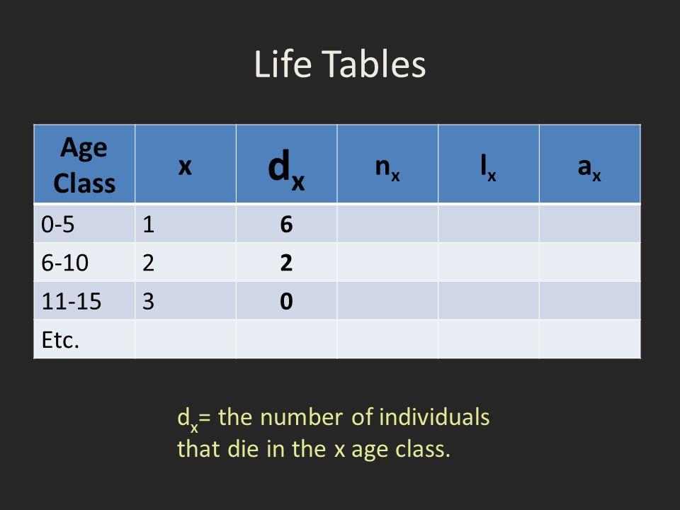 dx Life Tables Age Class x nx lx ax 0-5 1 6 6-10 2 11-15 3 Etc.