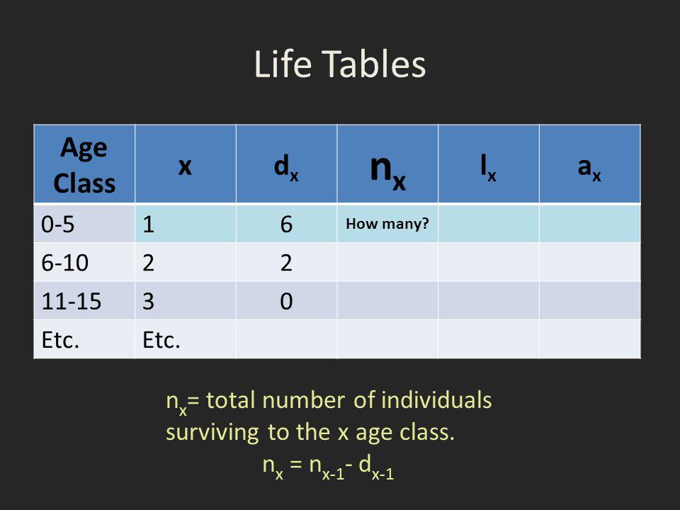 nx Life Tables Age Class x dx lx ax 0-5 1 6 6-10 2 11-15 3 Etc.