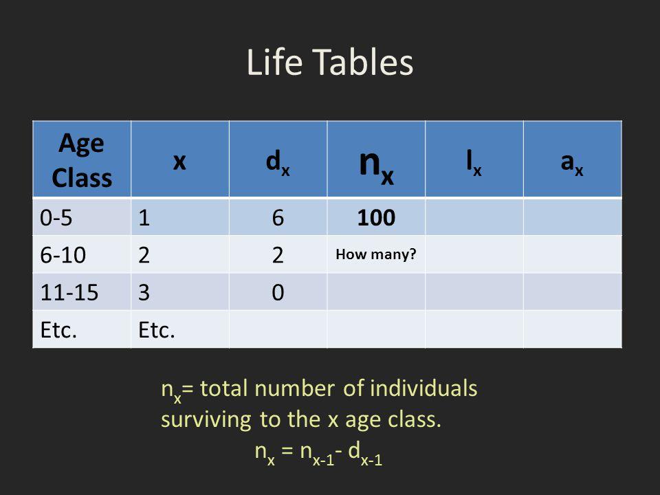 nx Life Tables Age Class x dx lx ax 0-5 1 6 100 6-10 2 11-15 3 Etc.