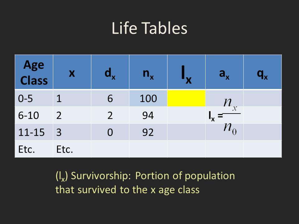 lx Life Tables Age Class x dx nx ax qx 0-5 1 6 100 6-10 2 94 lx =