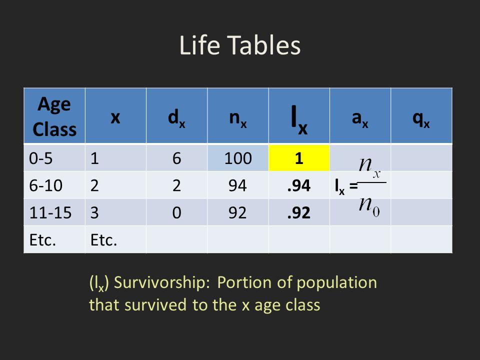 lx Life Tables Age Class x dx nx ax qx 0-5 1 6 100 6-10 2 94 .94 lx =