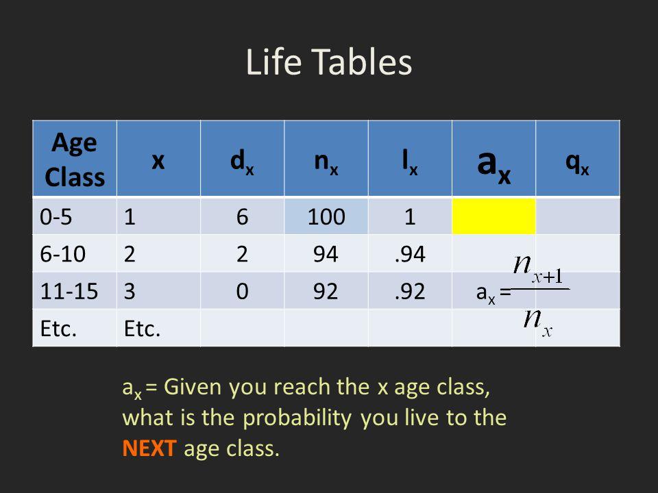 ax Life Tables Age Class x dx nx lx qx 0-5 1 6 100 6-10 2 94 .94 11-15