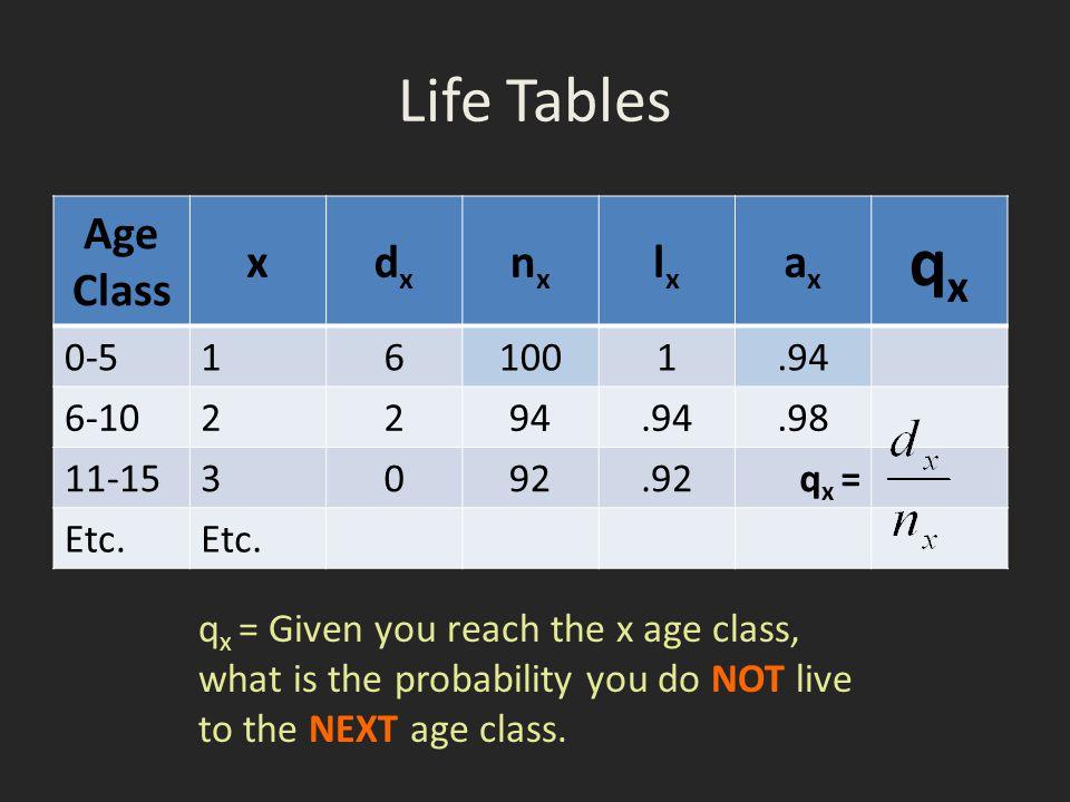 qx Life Tables Age Class x dx nx lx ax 0-5 1 6 100 .94 6-10 2 94 .98
