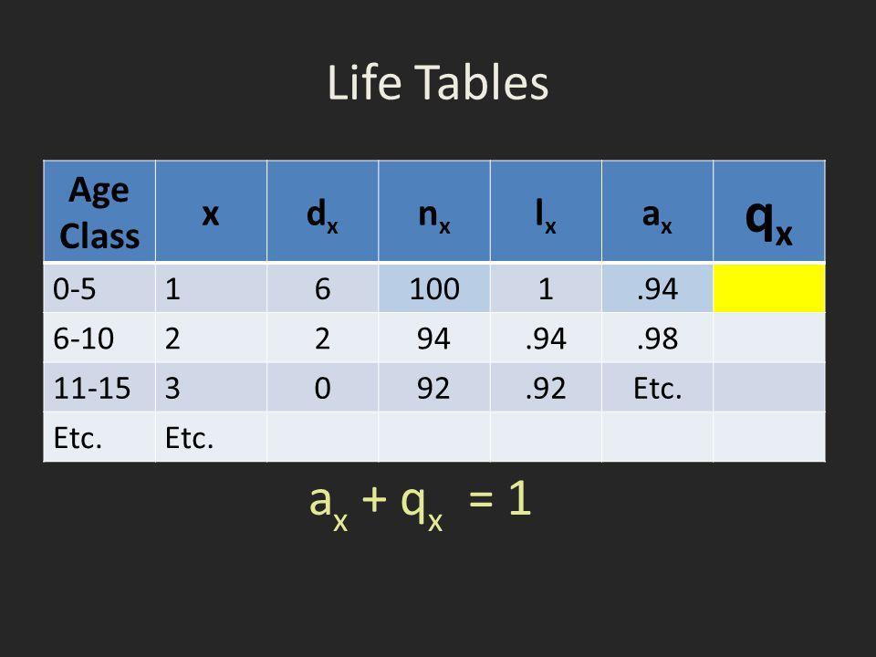 qx Life Tables ax + qx = 1 Age Class x dx nx lx ax 0-5 1 6 100 .94