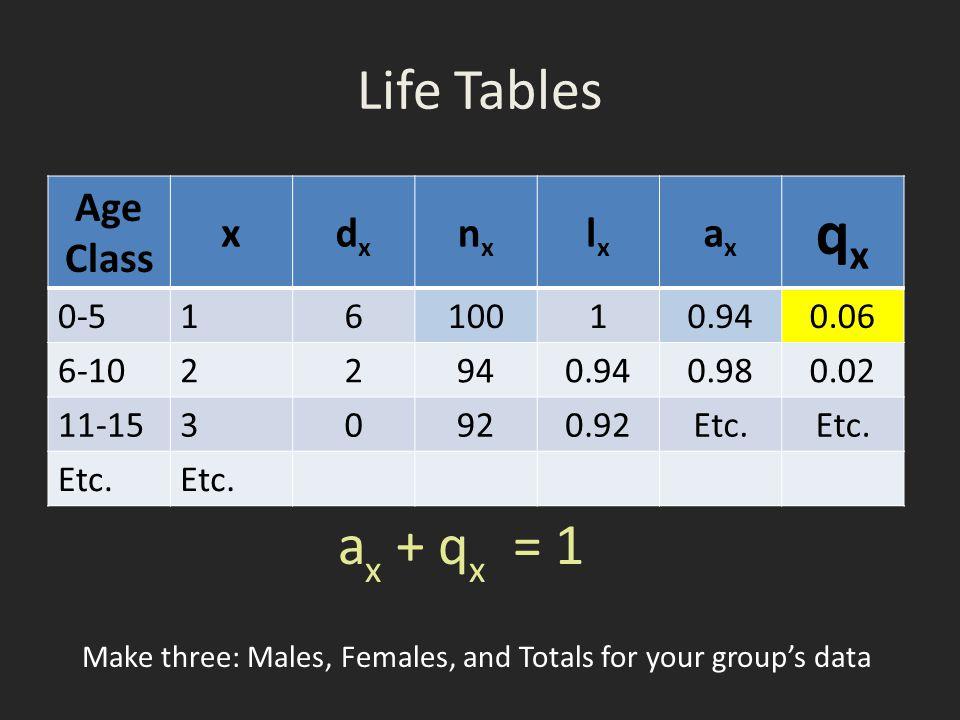 qx Life Tables ax + qx = 1 Age Class x dx nx lx ax 0-5 1 6 100 0.94