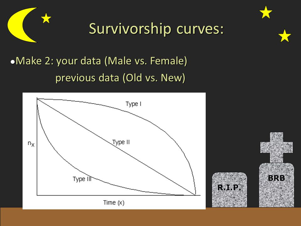 Survivorship curves: Make 2: your data (Male vs. Female)