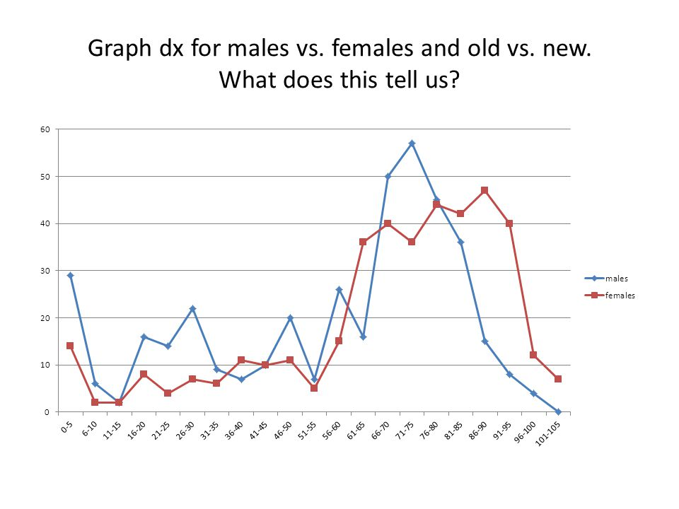 Graph dx for males vs. females and old vs. new. What does this tell us