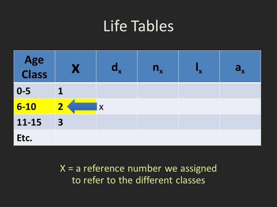 X = a reference number we assigned to refer to the different classes
