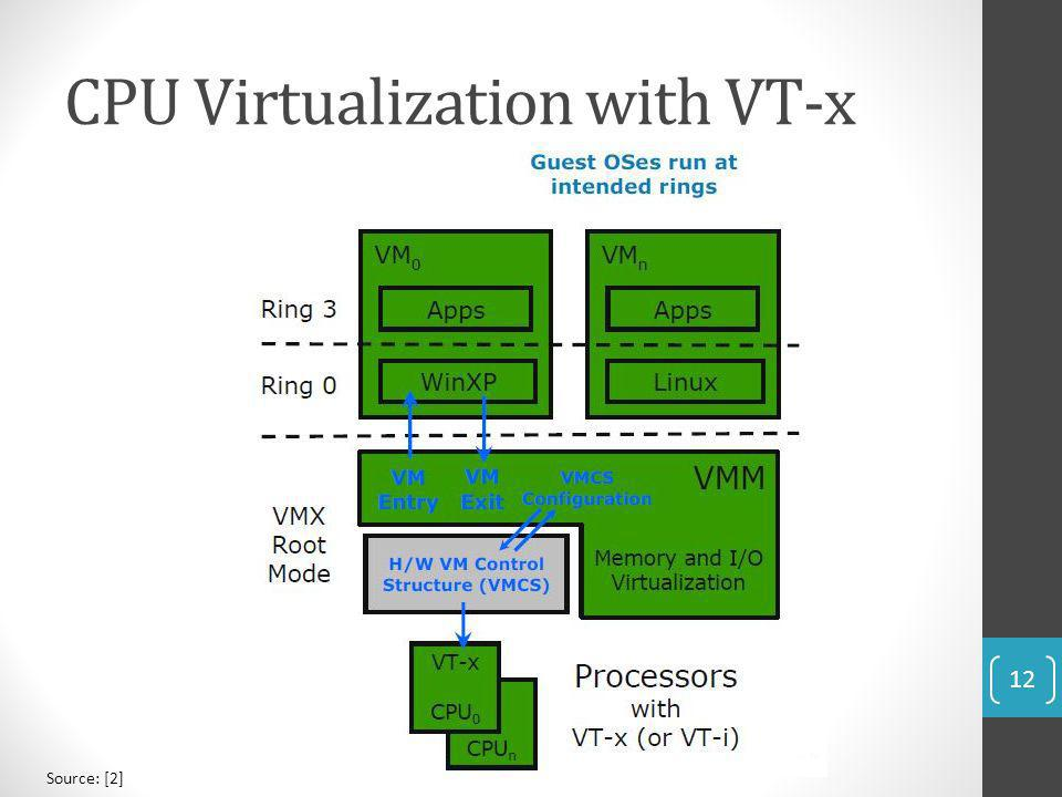 CPU Virtualization with VT-x