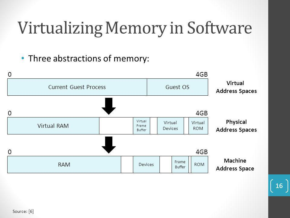Virtualizing Memory in Software