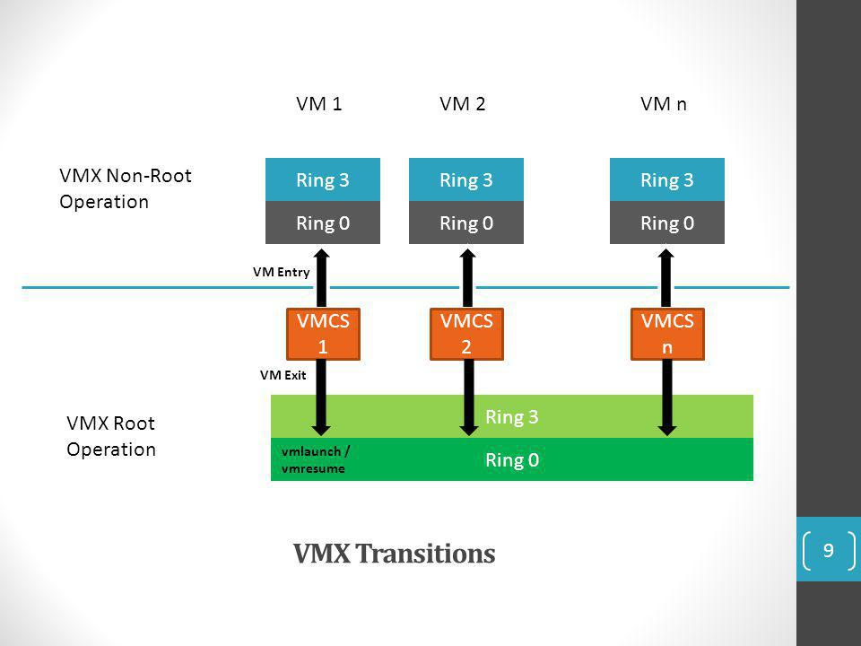 VMX Transitions VM 1 VM 2 VM n VMX Non-Root Operation Ring 3 Ring 3