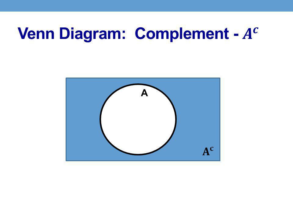 Venn Diagram: Complement - 𝑨 𝒄