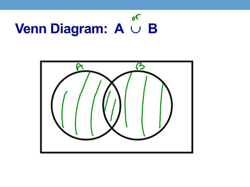 Venn Diagram: A  B