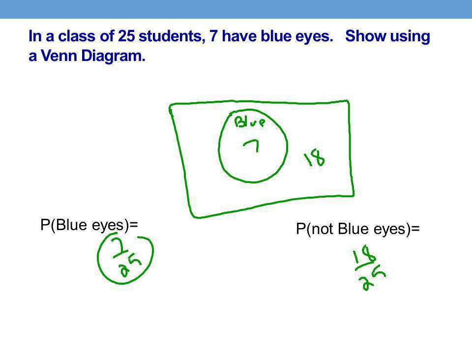 In a class of 25 students, 7 have blue eyes. Show using a Venn Diagram.