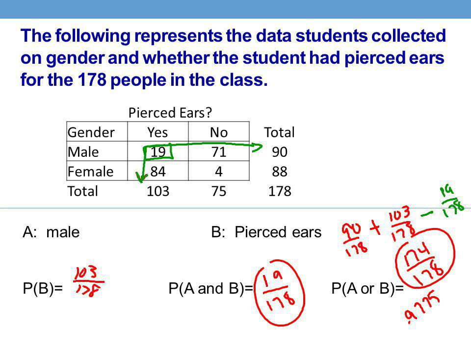 The following represents the data students collected on gender and whether the student had pierced ears for the 178 people in the class.