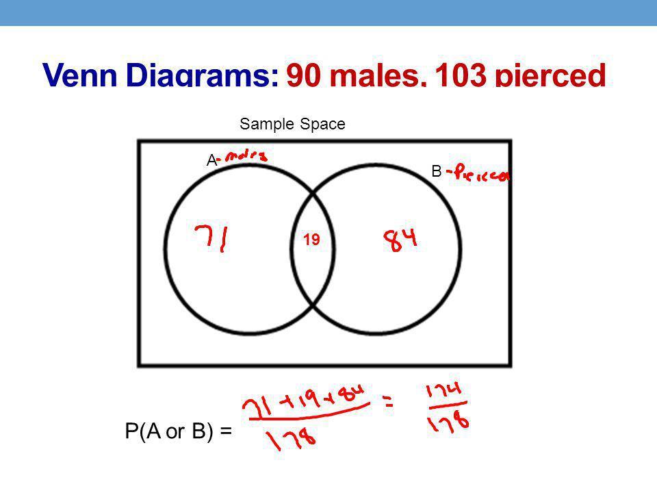 Venn Diagrams: 90 males, 103 pierced