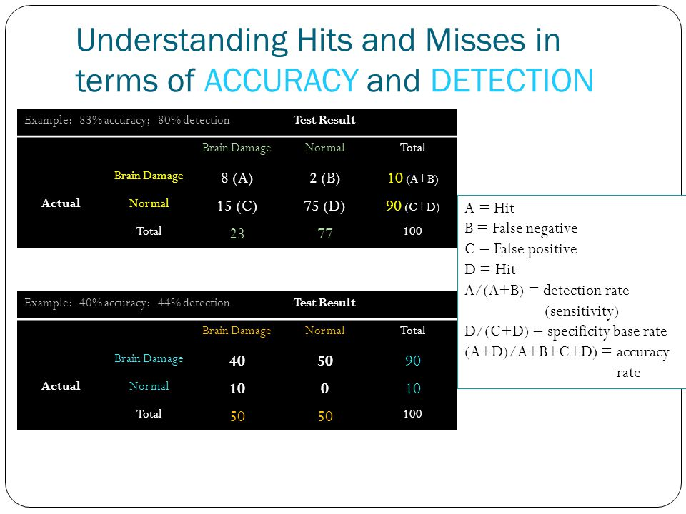 Understanding Hits and Misses in terms of ACCURACY and DETECTION