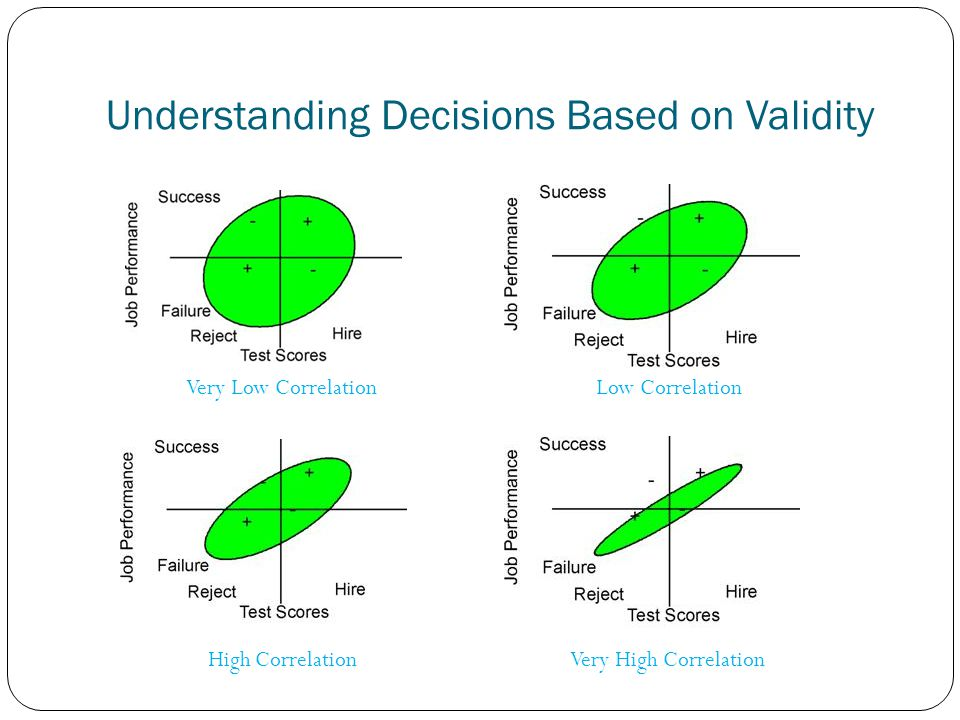 Understanding Decisions Based on Validity