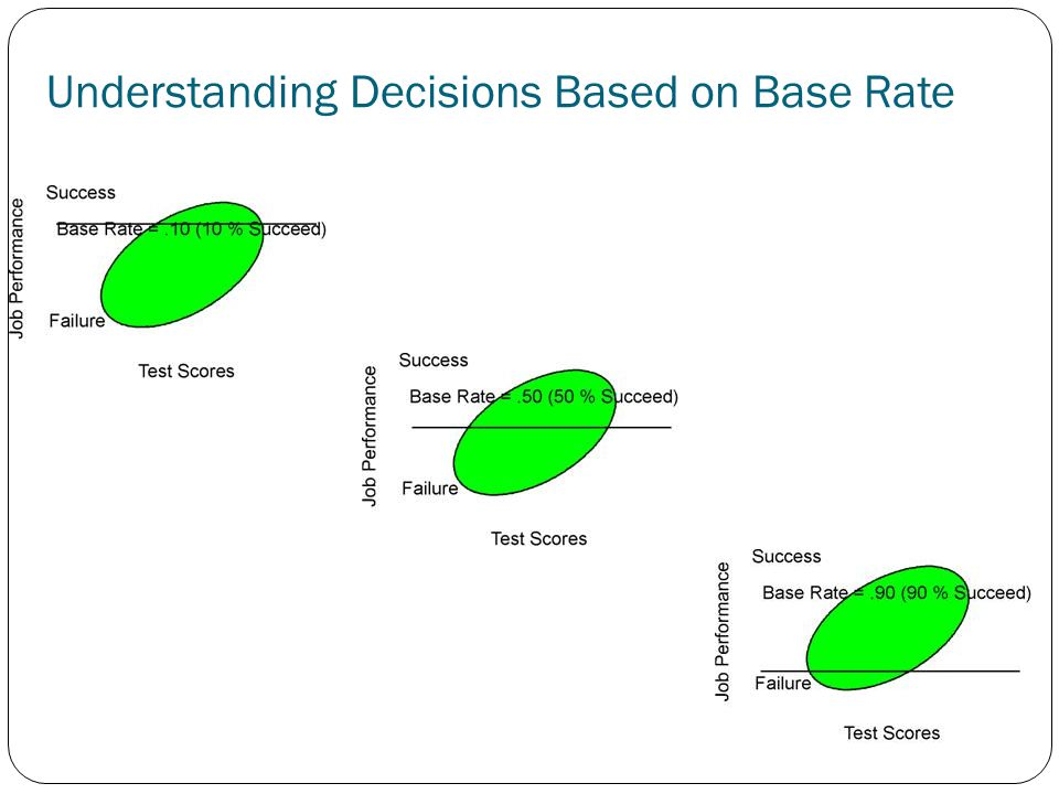Understanding Decisions Based on Base Rate