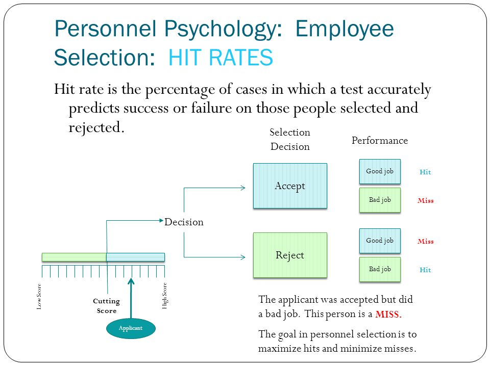Personnel Psychology: Employee Selection: HIT RATES