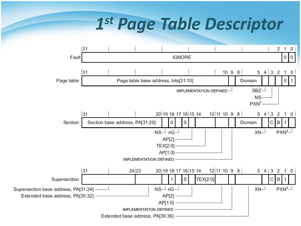 1st Page Table Descriptor