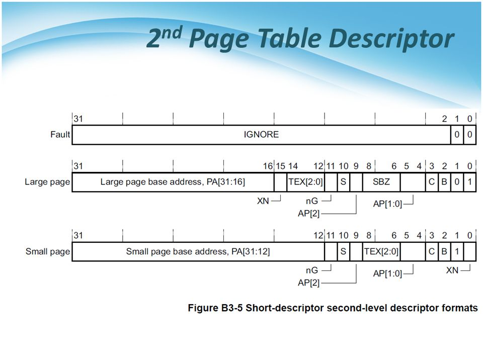 2nd Page Table Descriptor