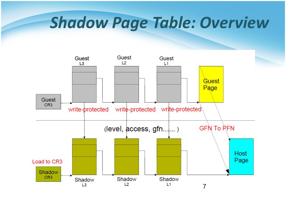 Shadow Page Table: Overview