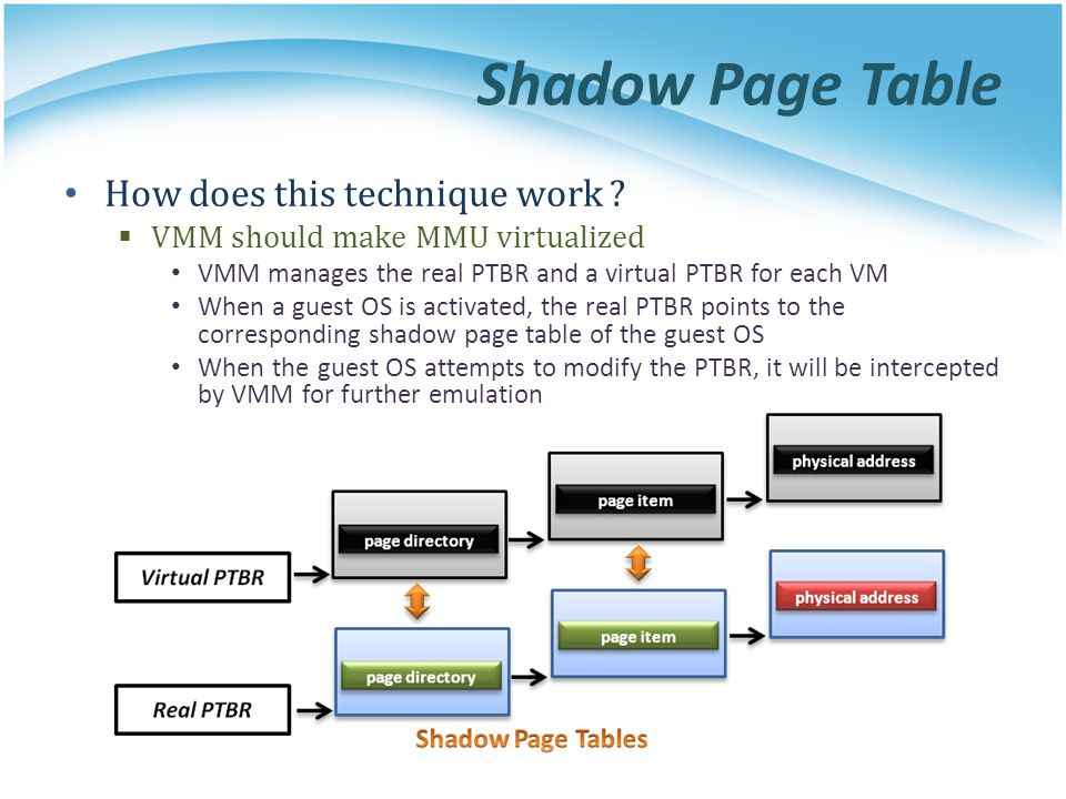Shadow Page Table How does this technique work