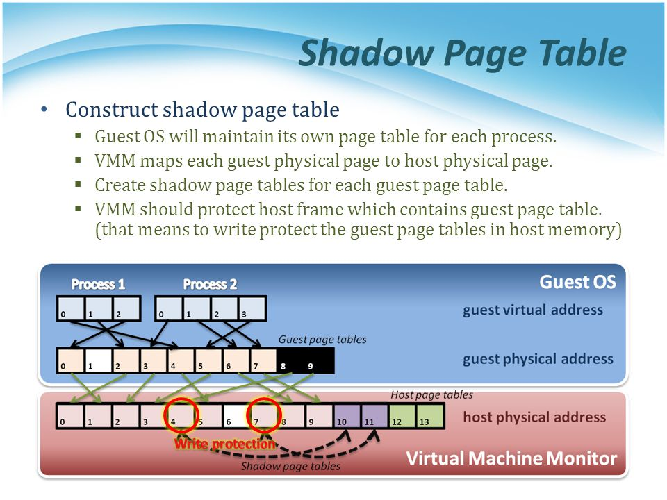 Shadow Page Table Construct shadow page table