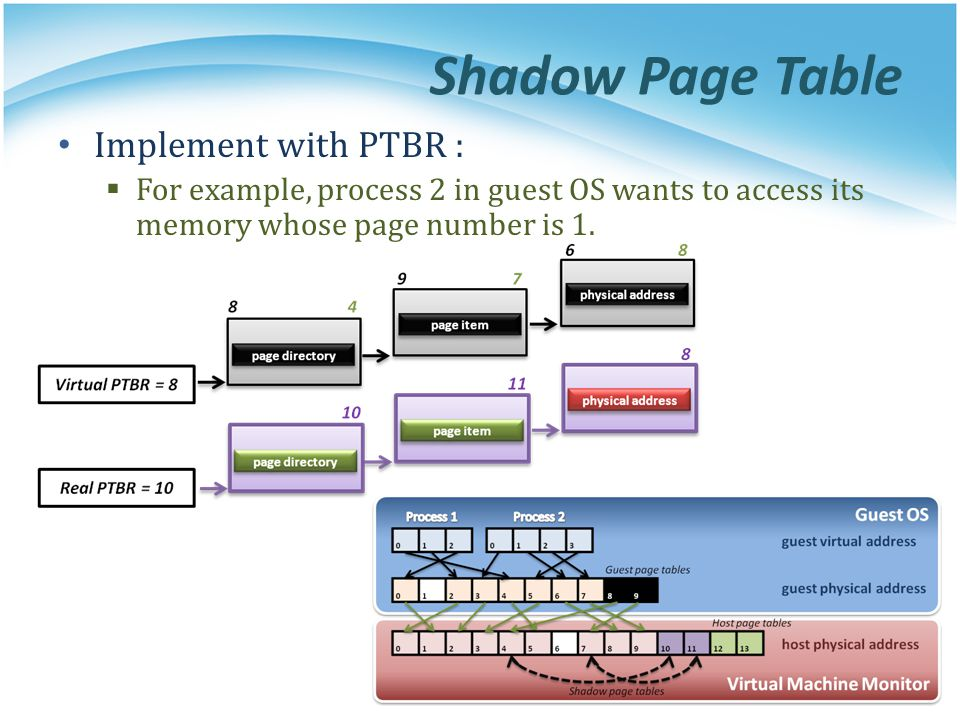 Shadow Page Table Implement with PTBR :
