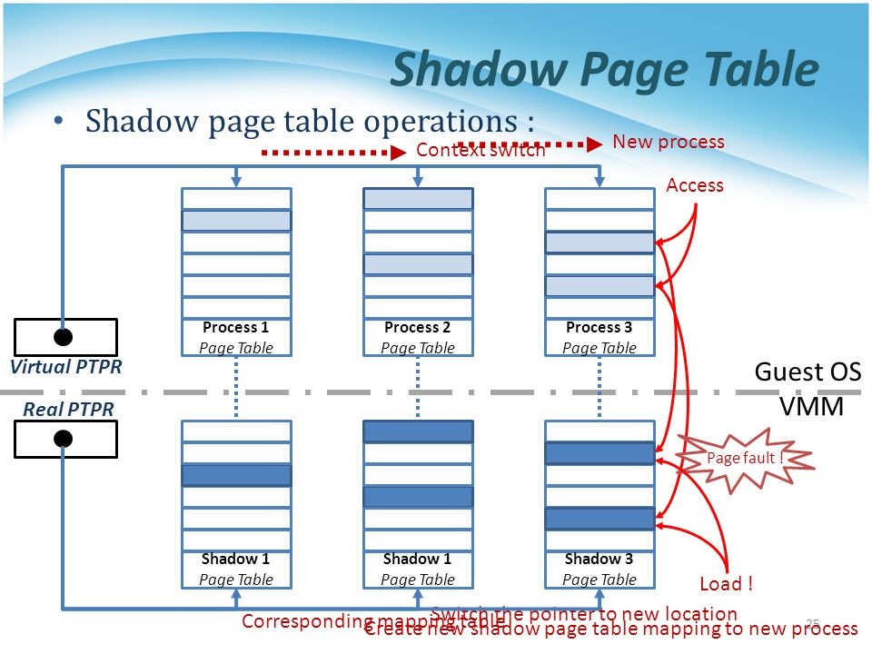 Shadow Page Table Shadow page table operations : Guest OS VMM