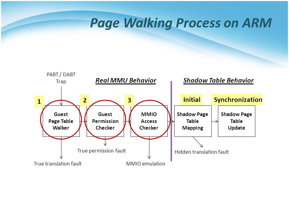 Page Walking Process on ARM