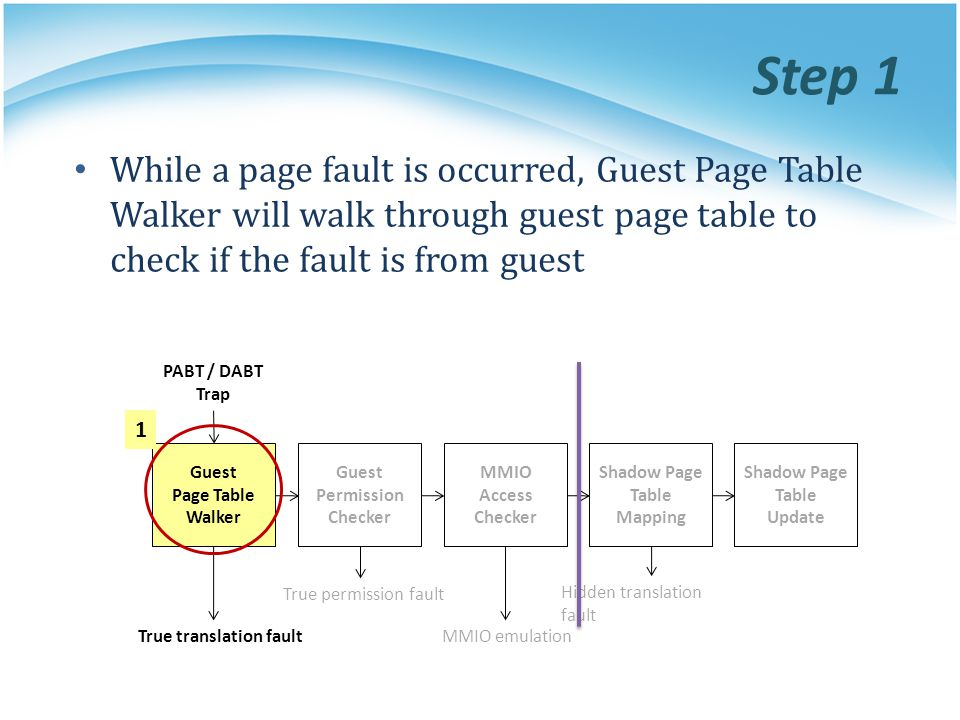 Step 1 While a page fault is occurred, Guest Page Table Walker will walk through guest page table to check if the fault is from guest.