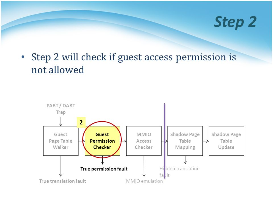 Step 2 Step 2 will check if guest access permission is not allowed 2