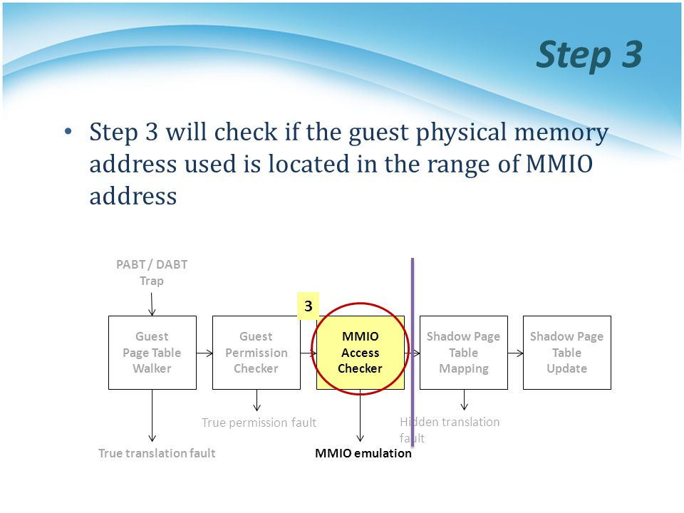 Step 3 Step 3 will check if the guest physical memory address used is located in the range of MMIO address.