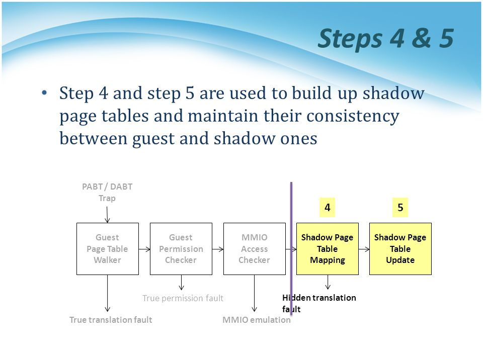 Steps 4 & 5 Step 4 and step 5 are used to build up shadow page tables and maintain their consistency between guest and shadow ones.