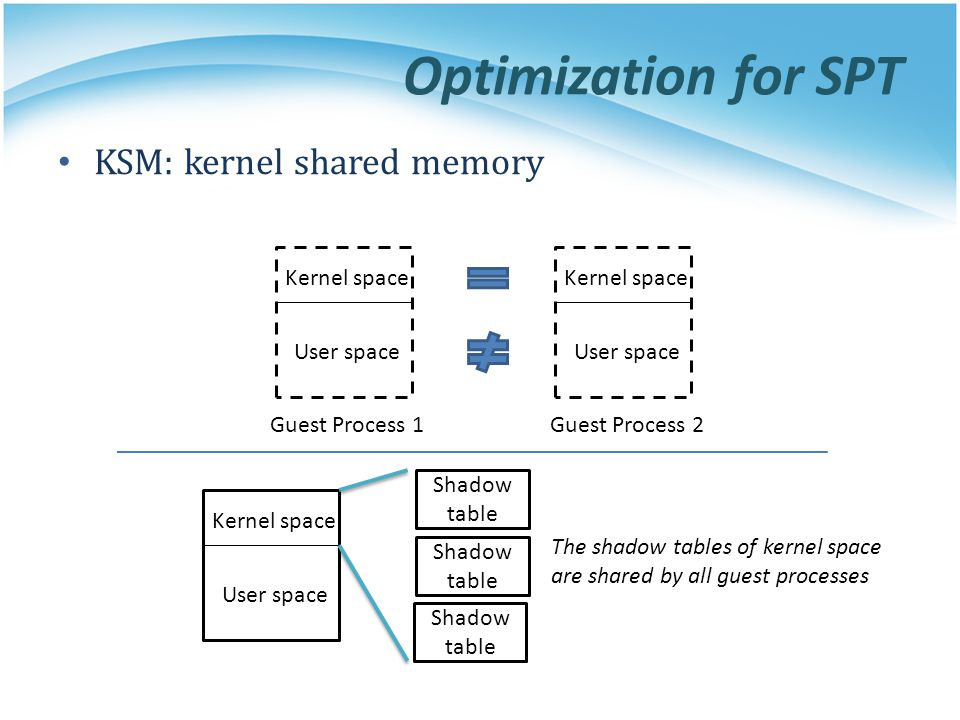 Optimization for SPT KSM: kernel shared memory Kernel space