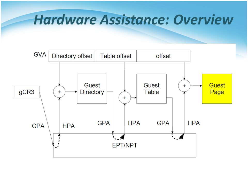Hardware Assistance: Overview