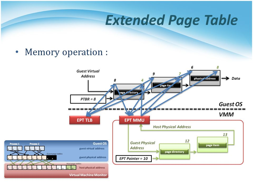 Extended Page Table Memory operation : 6 8 9 7 Data 8 4