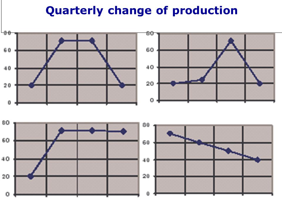 Quarterly change of production