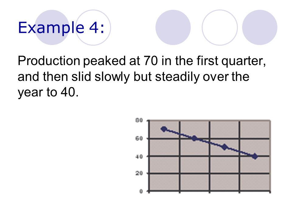 Example 4: Production peaked at 70 in the first quarter, and then slid slowly but steadily over the year to 40.