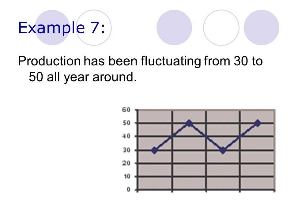 Example 7: Production has been fluctuating from 30 to 50 all year around.