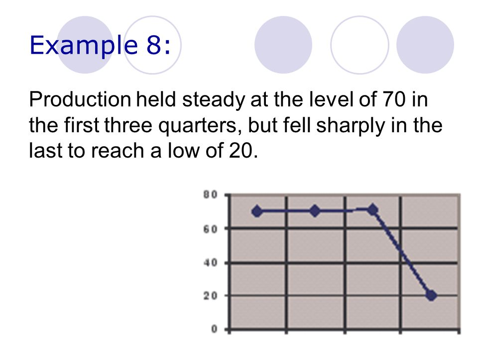 Example 8: Production held steady at the level of 70 in the first three quarters, but fell sharply in the last to reach a low of 20.